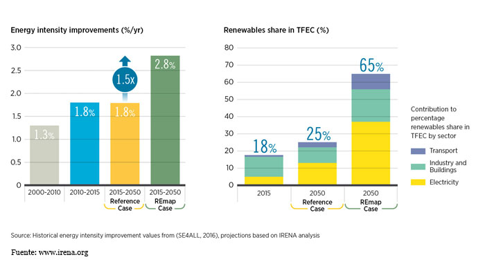 Gráfico Global Energy Transformation: A Roadmap to 2050 de IRENA